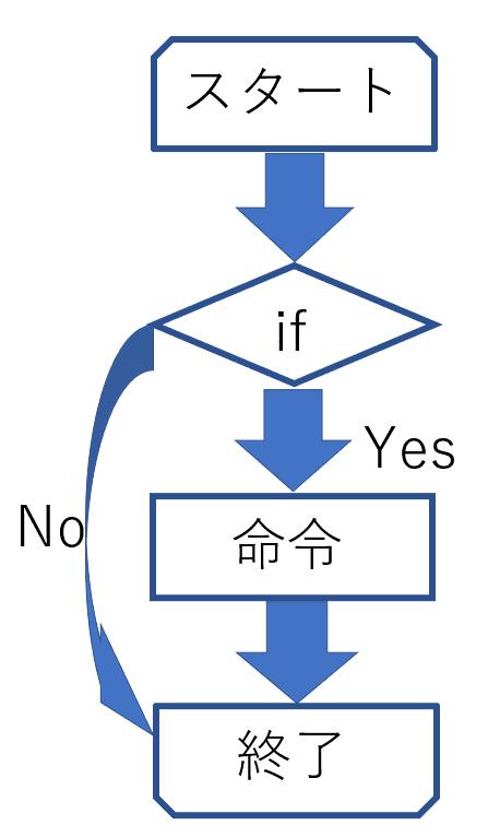 if文のフローチャート