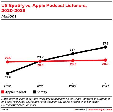 SpotifyとApple Musicのポッドキャスト 比較